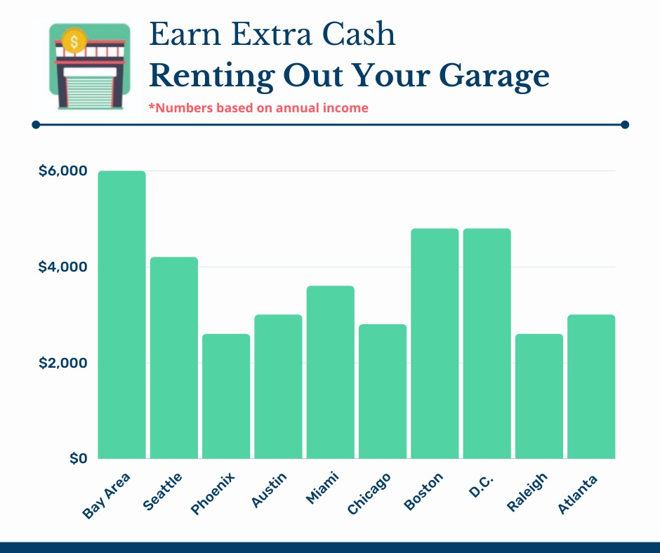 earn extra cash renting your garage